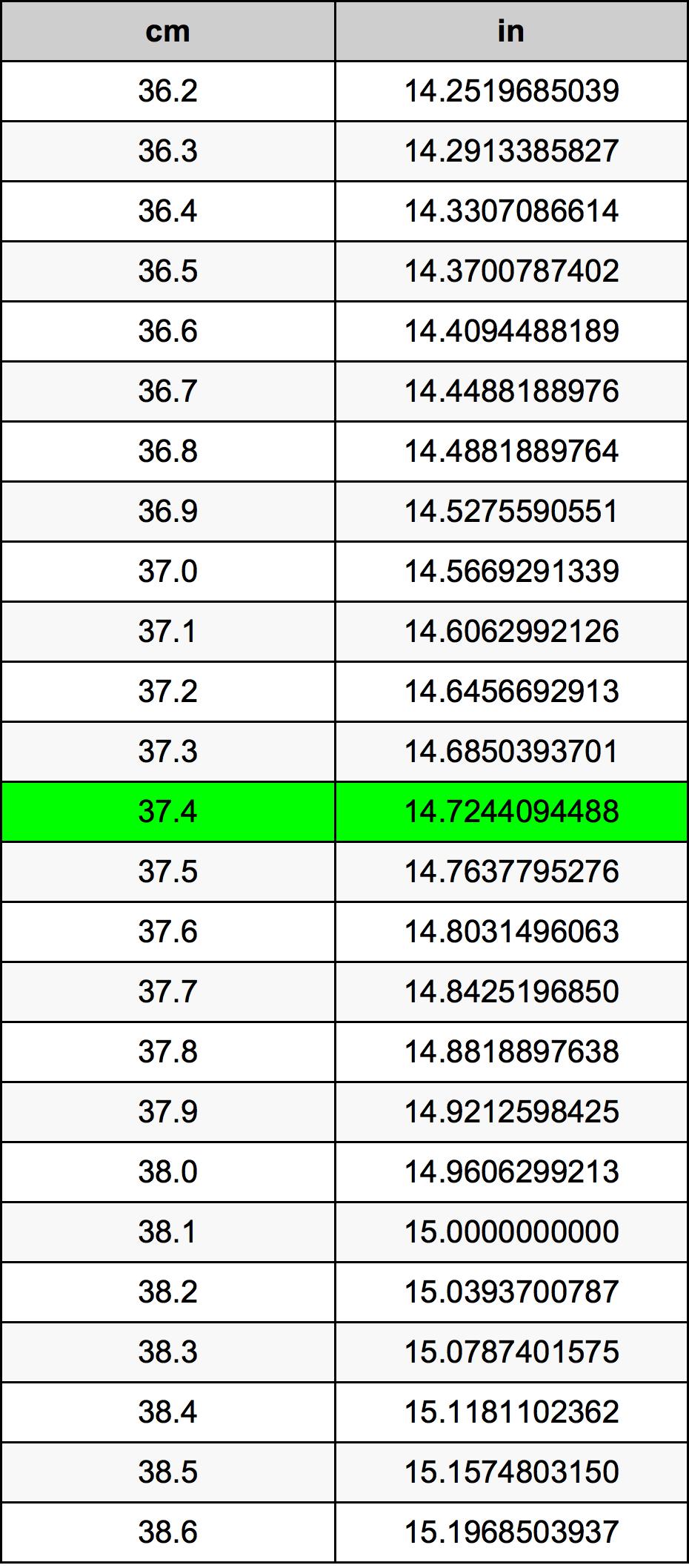 37.4 Centimeter prevodná tabuľka