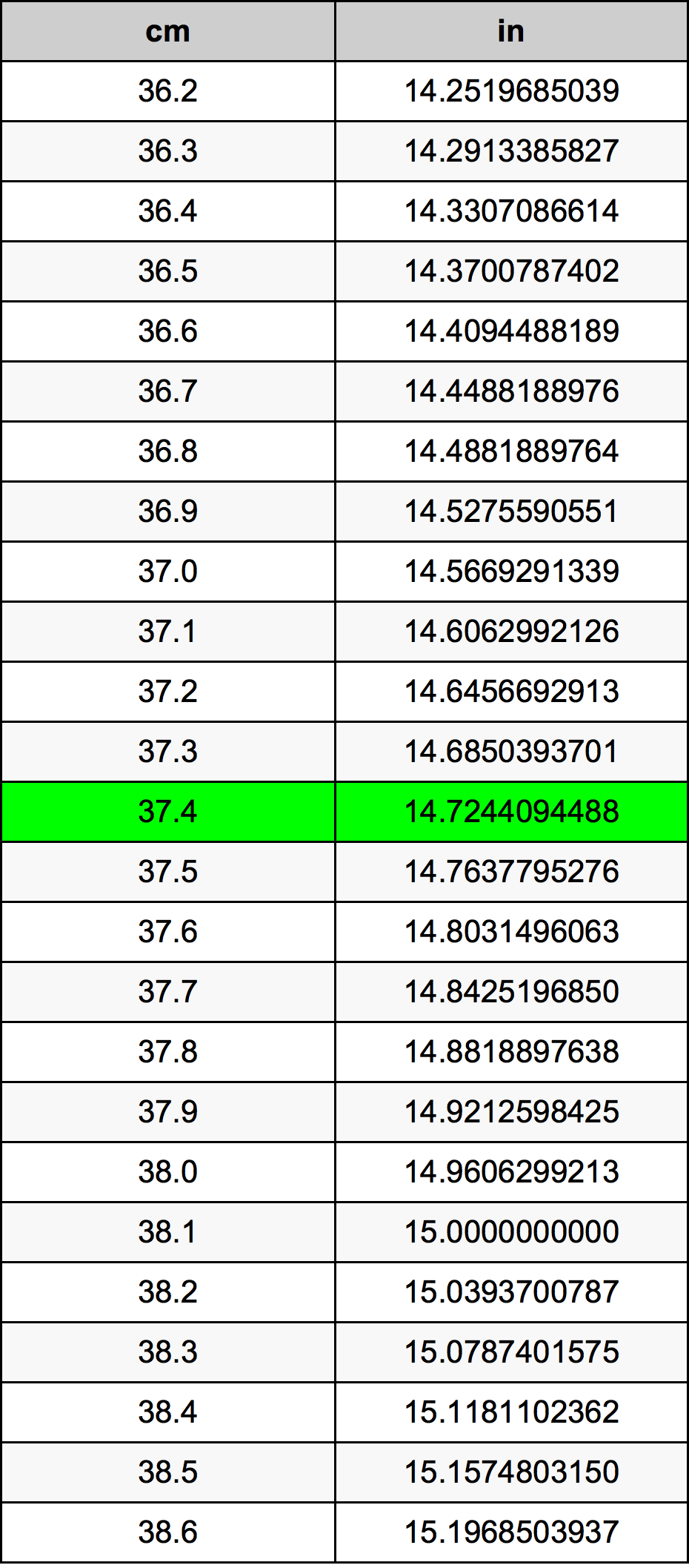 37.4 Sentimeter Omskakelingstabel