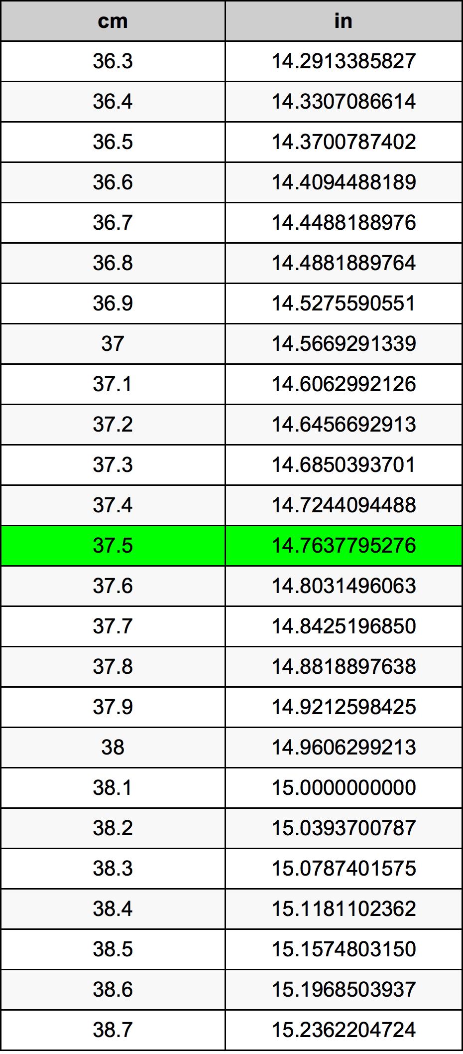 37.5 сантиметър Таблица за преобразуване