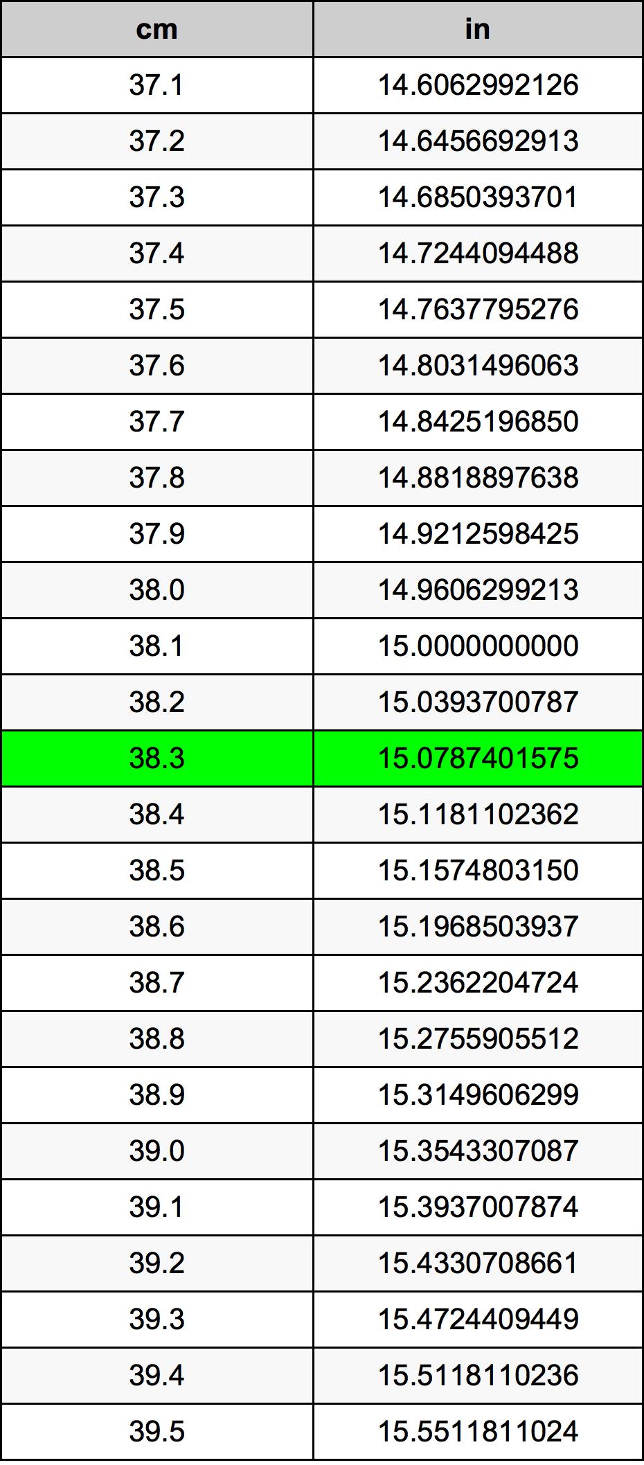 38.3 Centimètre table de conversion