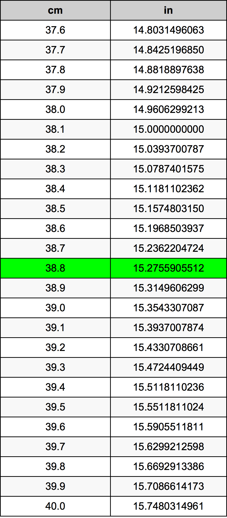 38.8 Centimètre table de conversion