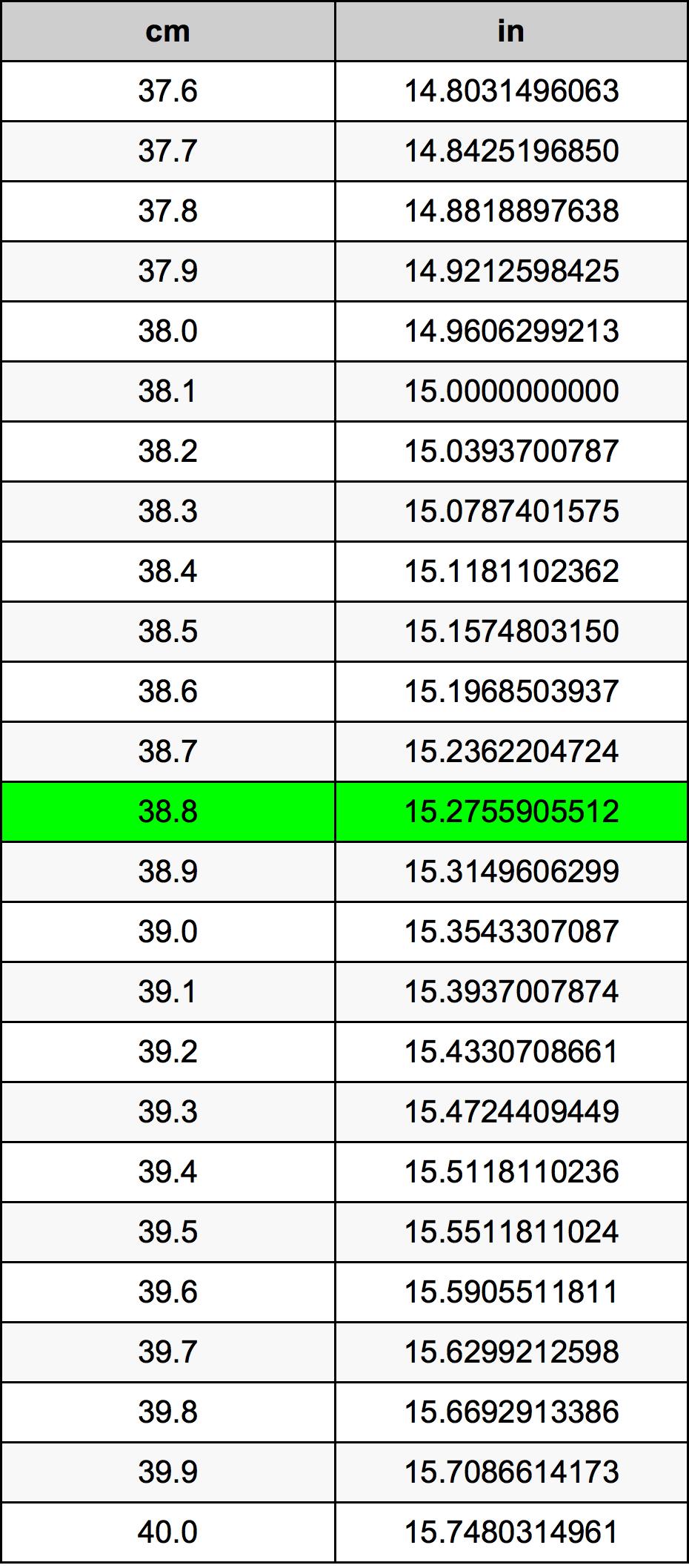 38.8 ċentimetru konverżjoni tabella