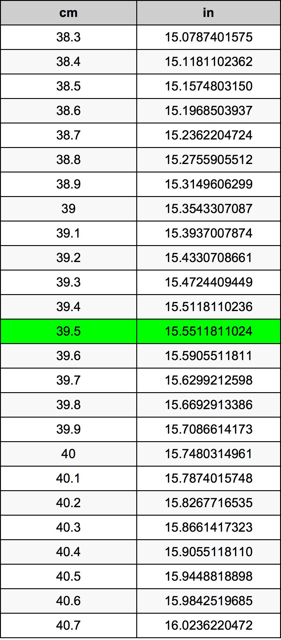 39.5 Centímetro Tabla de conversión