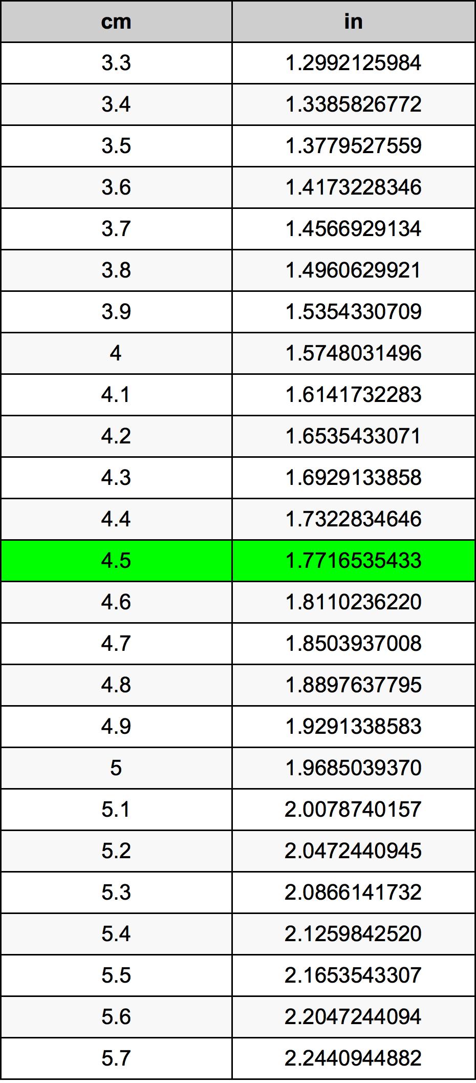 4.5 Zentimeter Umrechnungstabelle