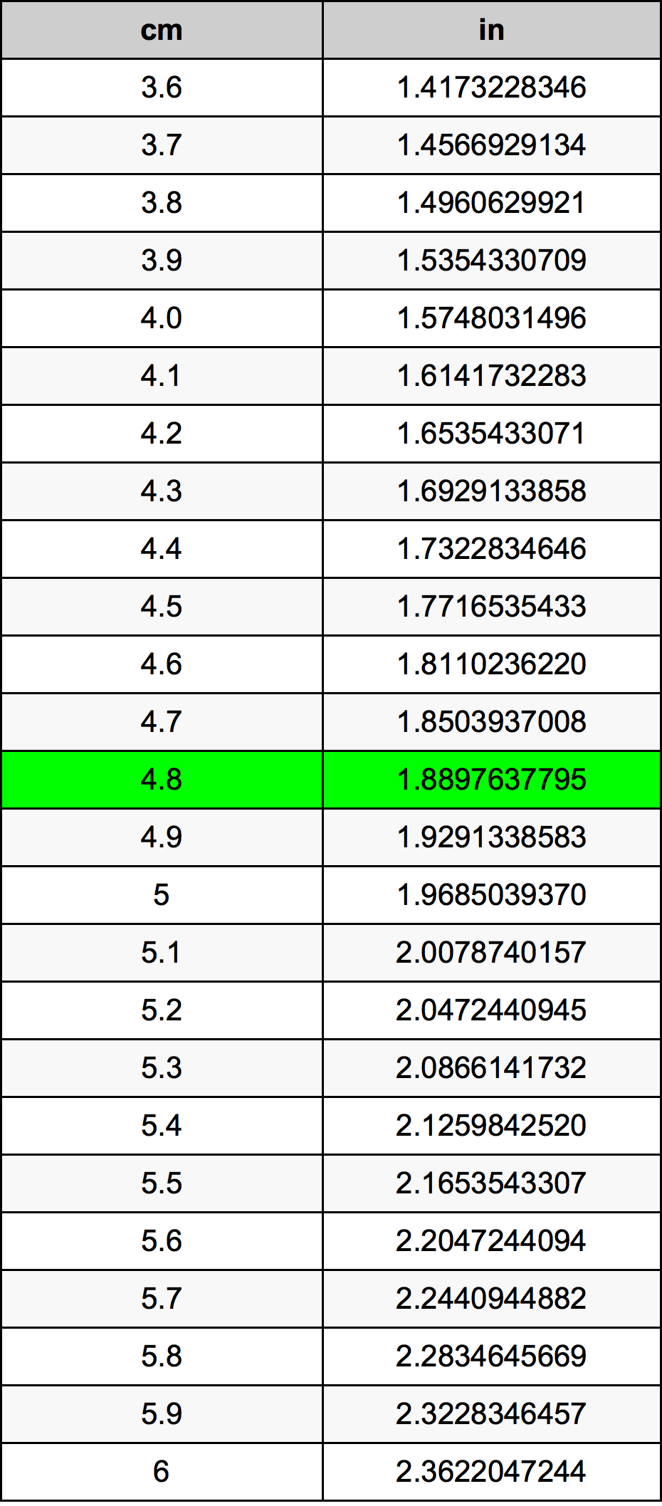 4.8 сантиметър Таблица за преобразуване