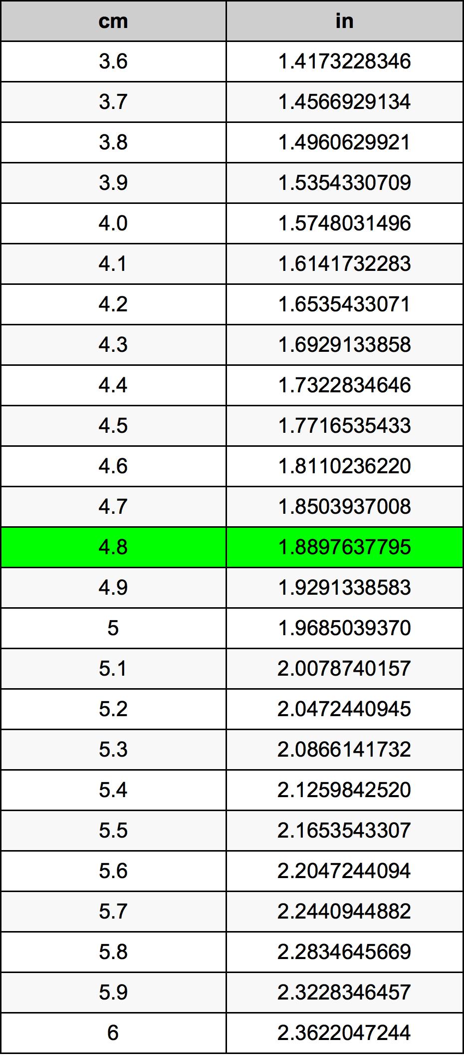 4.8 Centimetri Table
