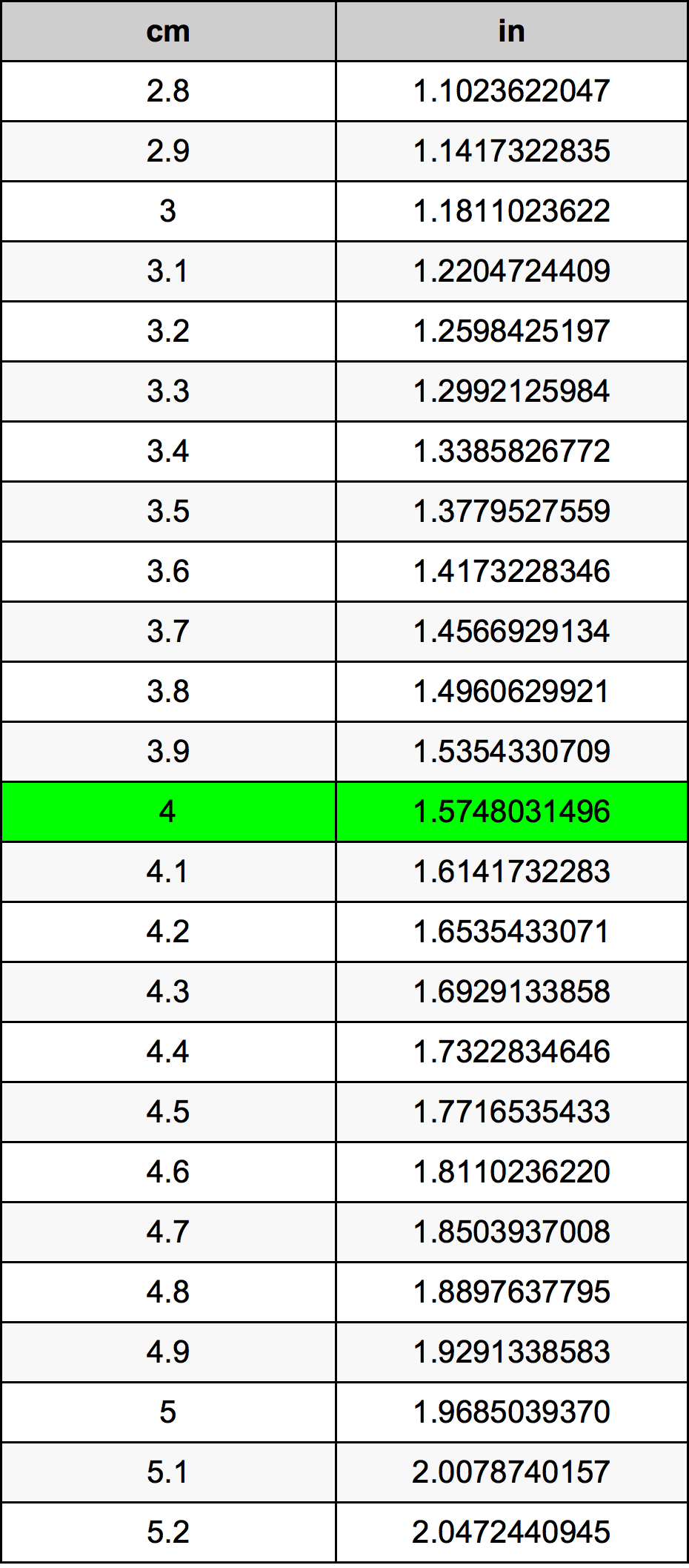 4 Centimètre table de conversion