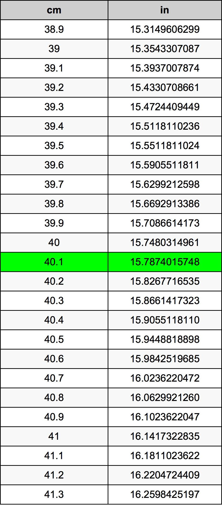 40.1 Centímetro tabela de conversão