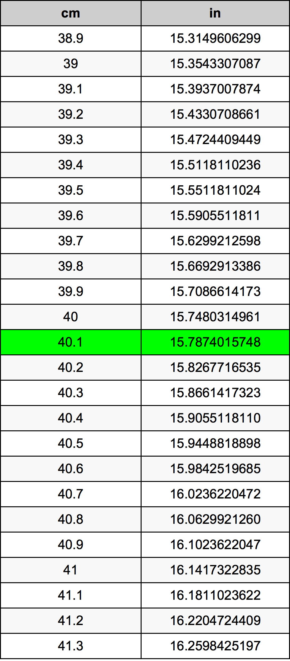 40.1 Centimeter pretvorbena tabela