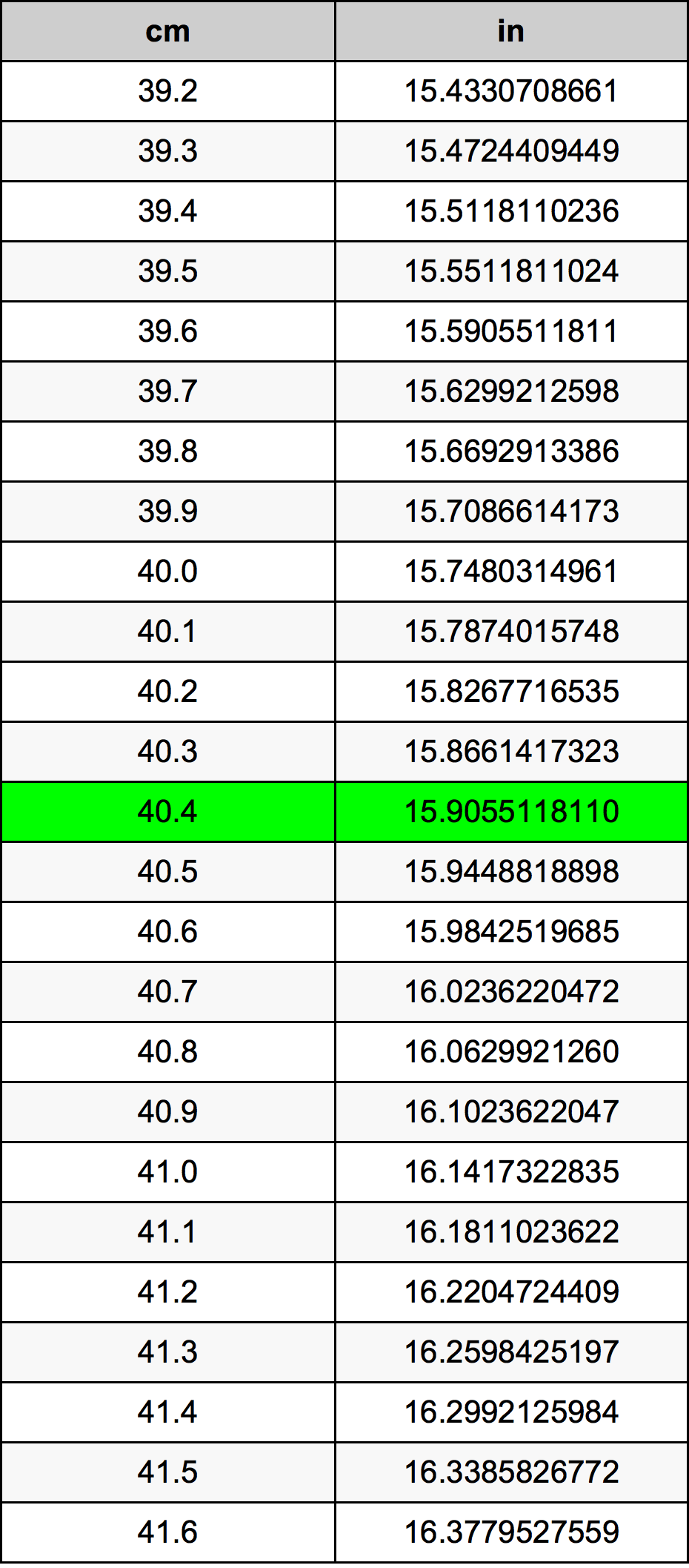 40.4 Centimètre table de conversion
