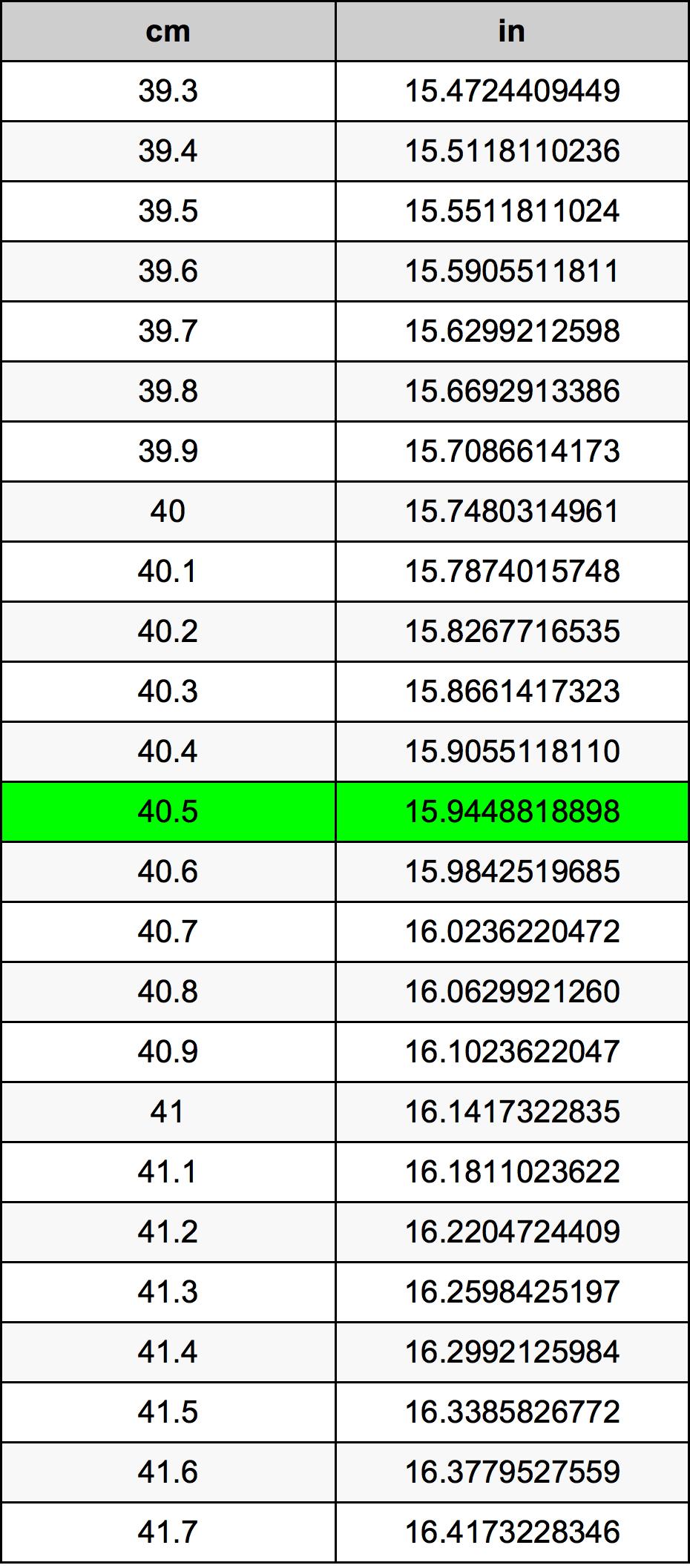 40.5 Centimeter pretvorbena tabela
