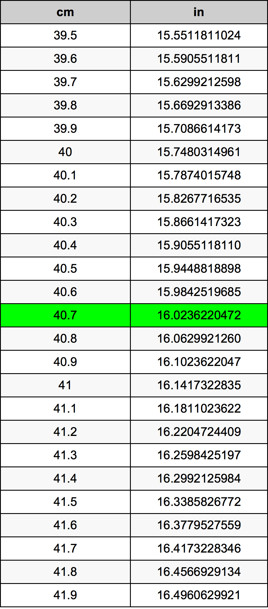 40.7 Centimeter omregningstabel
