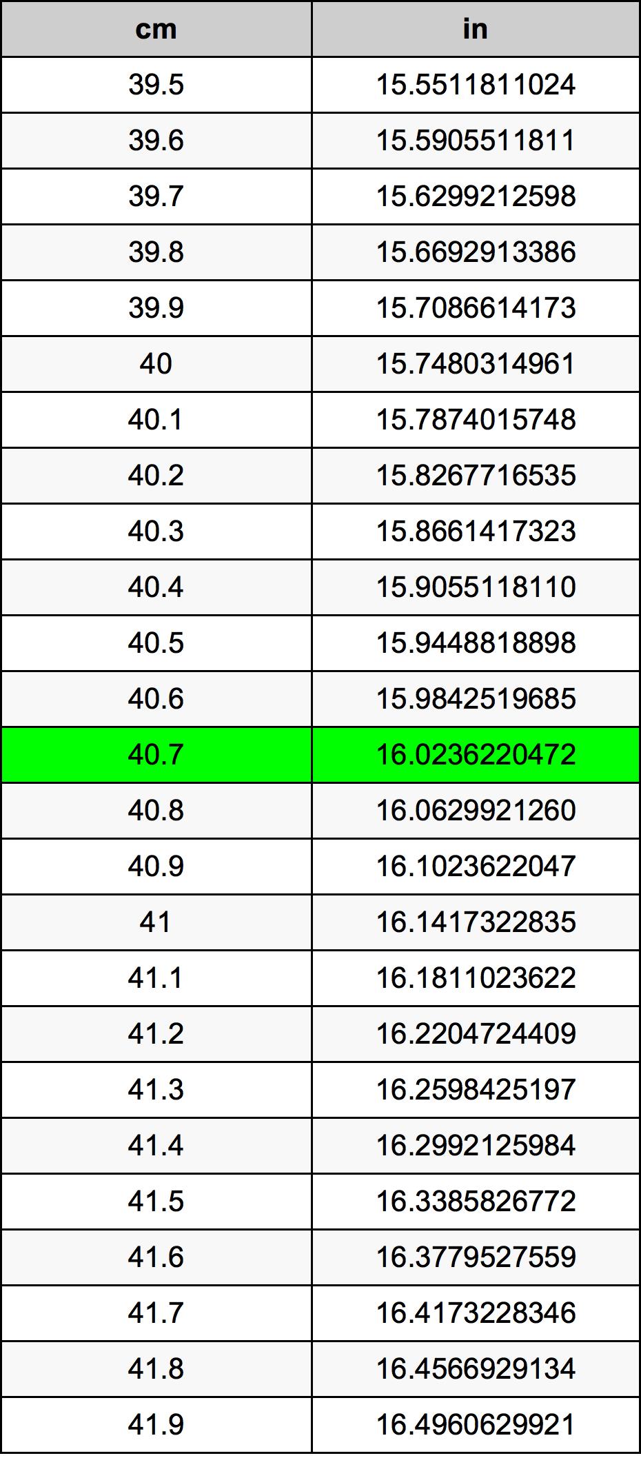 40.7 Sentimeter Omskakelingstabel