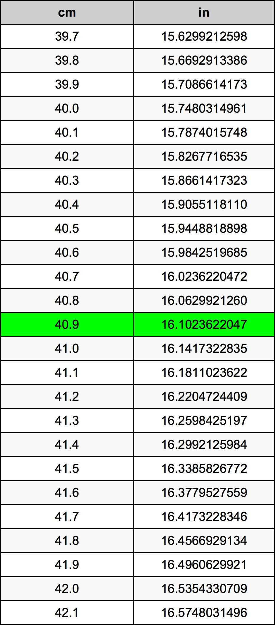 40.9 Centimeter pretvorbena tabela