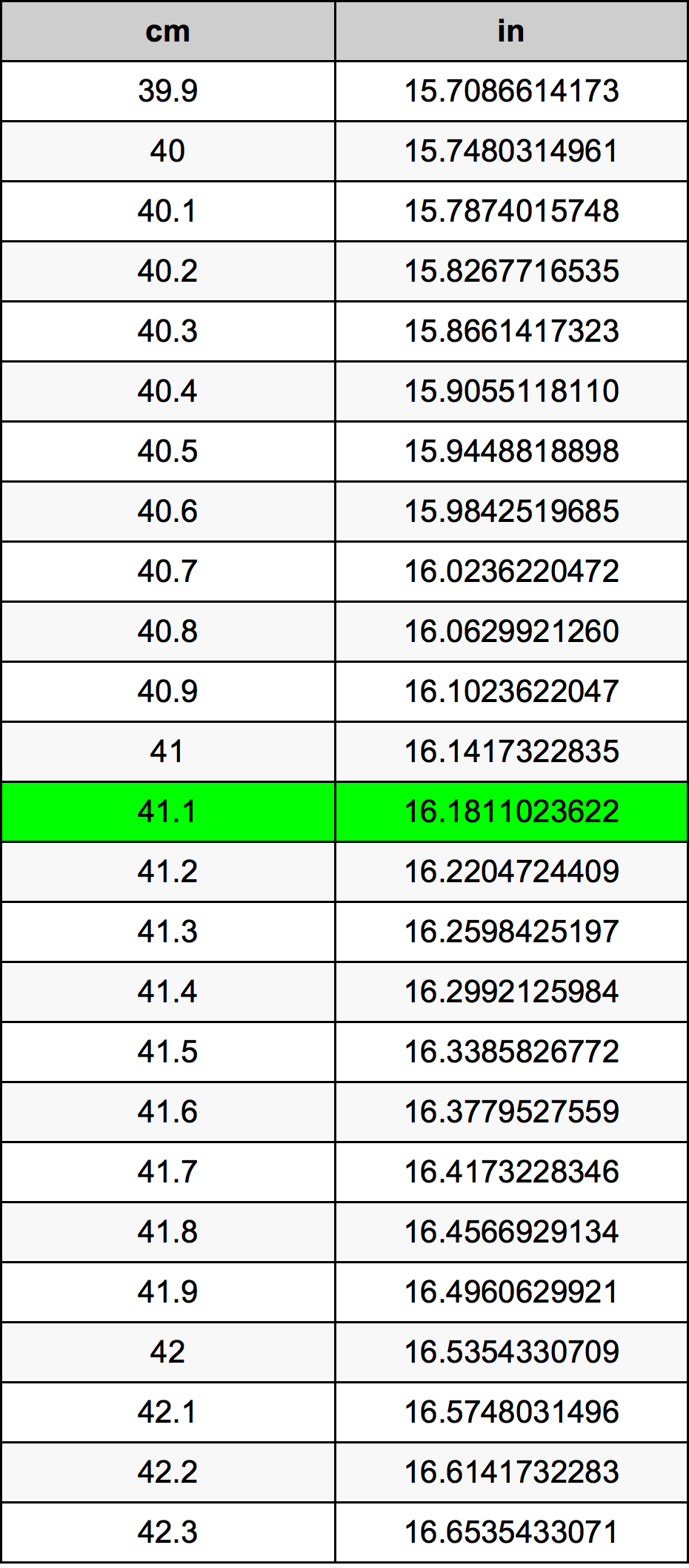 41.1 Centimètre table de conversion