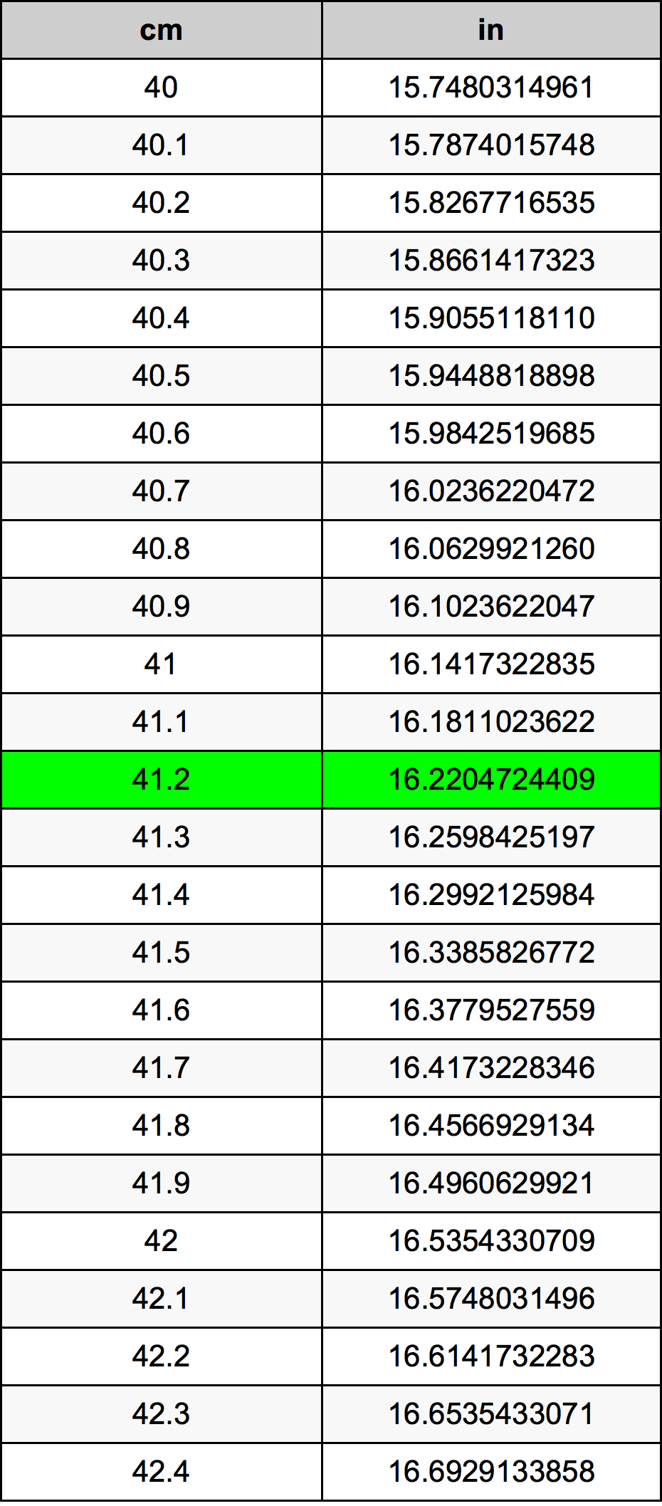 41.2 सेंटीमीटर रूपांतरण सारणी