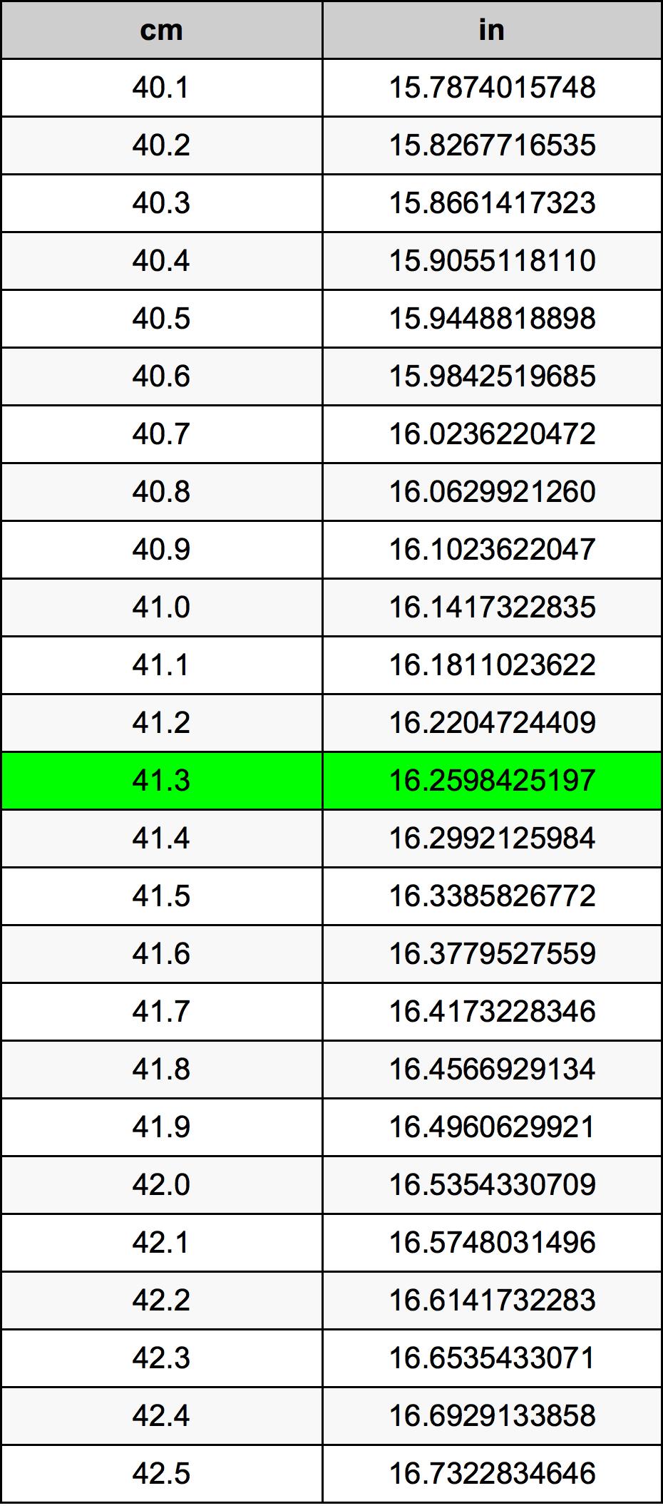 41.3 Sentimeter Omskakelingstabel