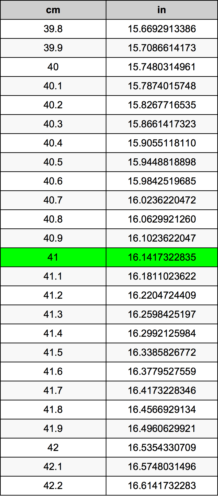 41 Centimètre table de conversion
