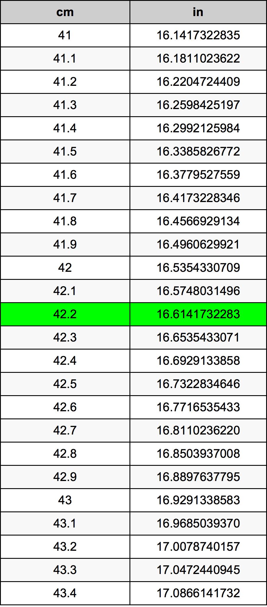 42.2 сантиметър Таблица за преобразуване