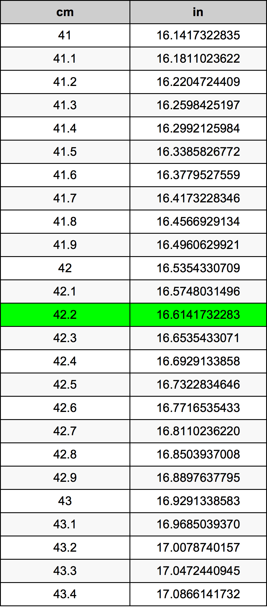 42.2 Centímetro Tabla de conversión