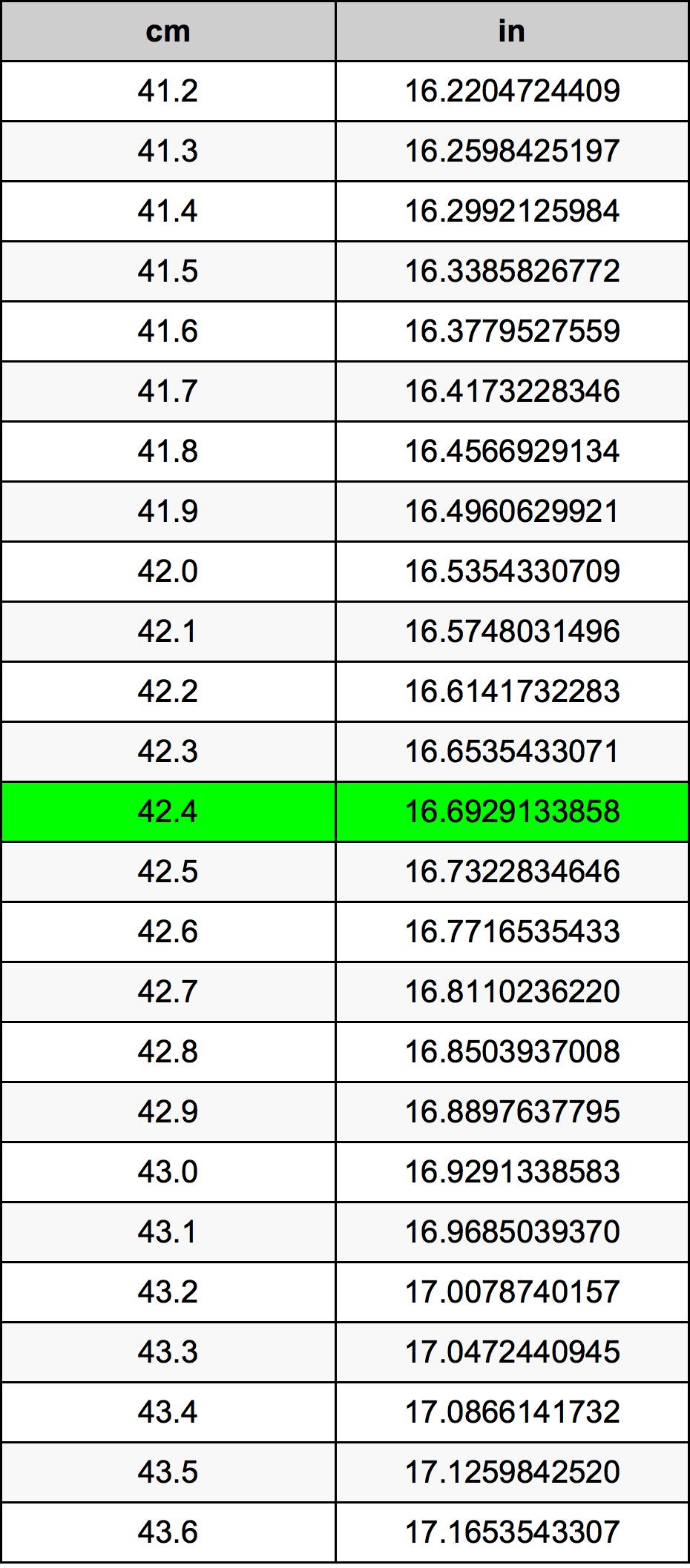 42.4 Senttimetri muuntotaulukkoa