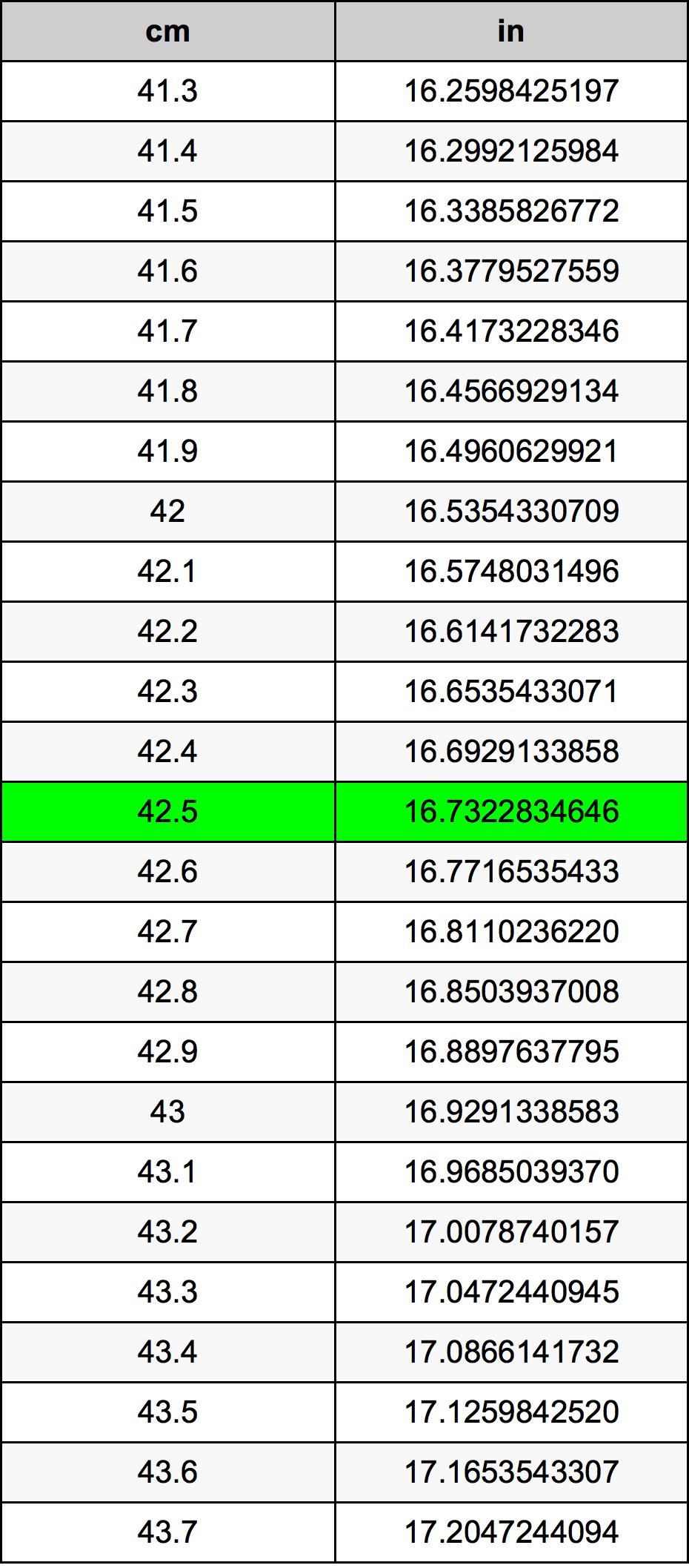 42.5 Centimeter conversietabel