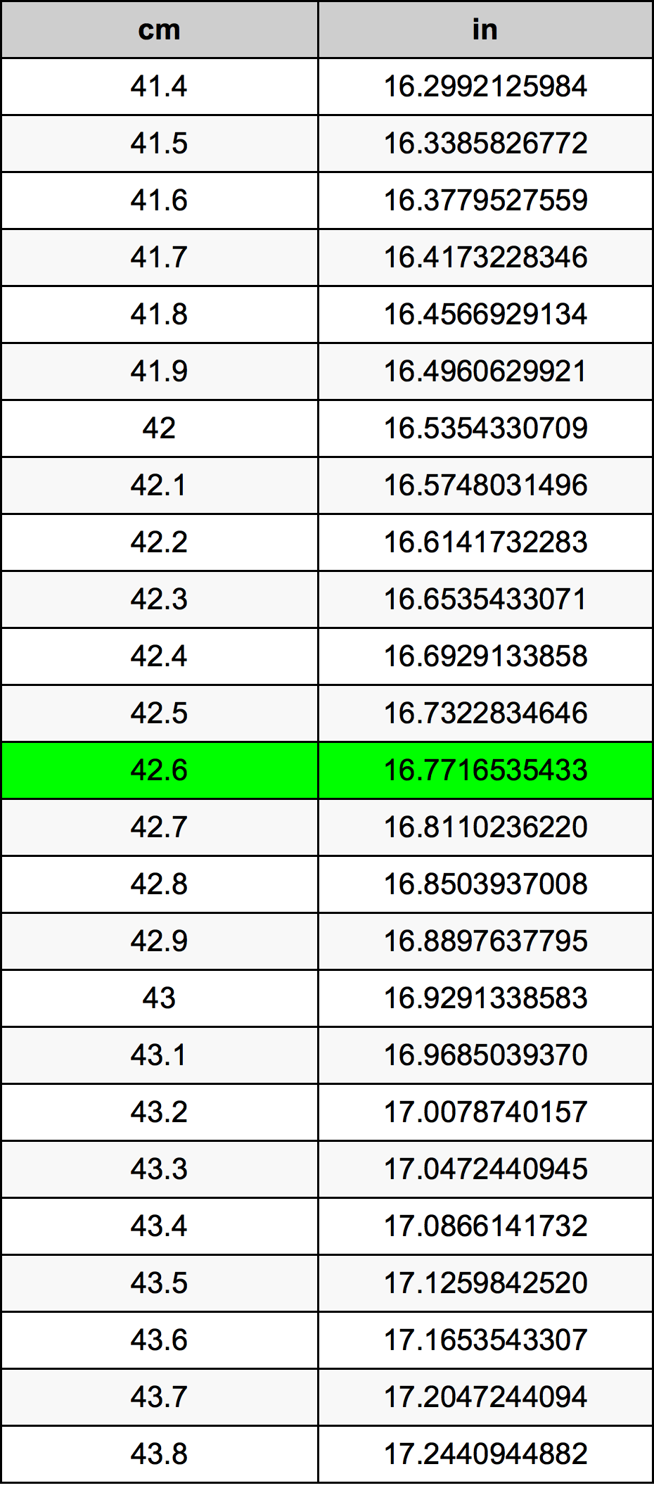 42.6 Sentimeter konversi tabel