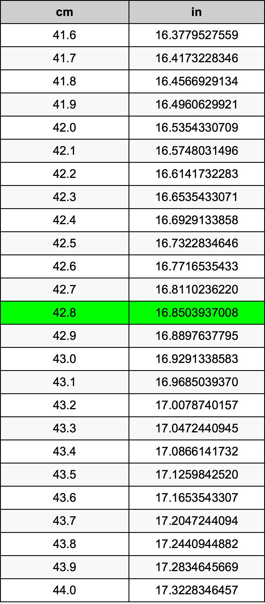 42.8 Centimetru tabelul de conversie