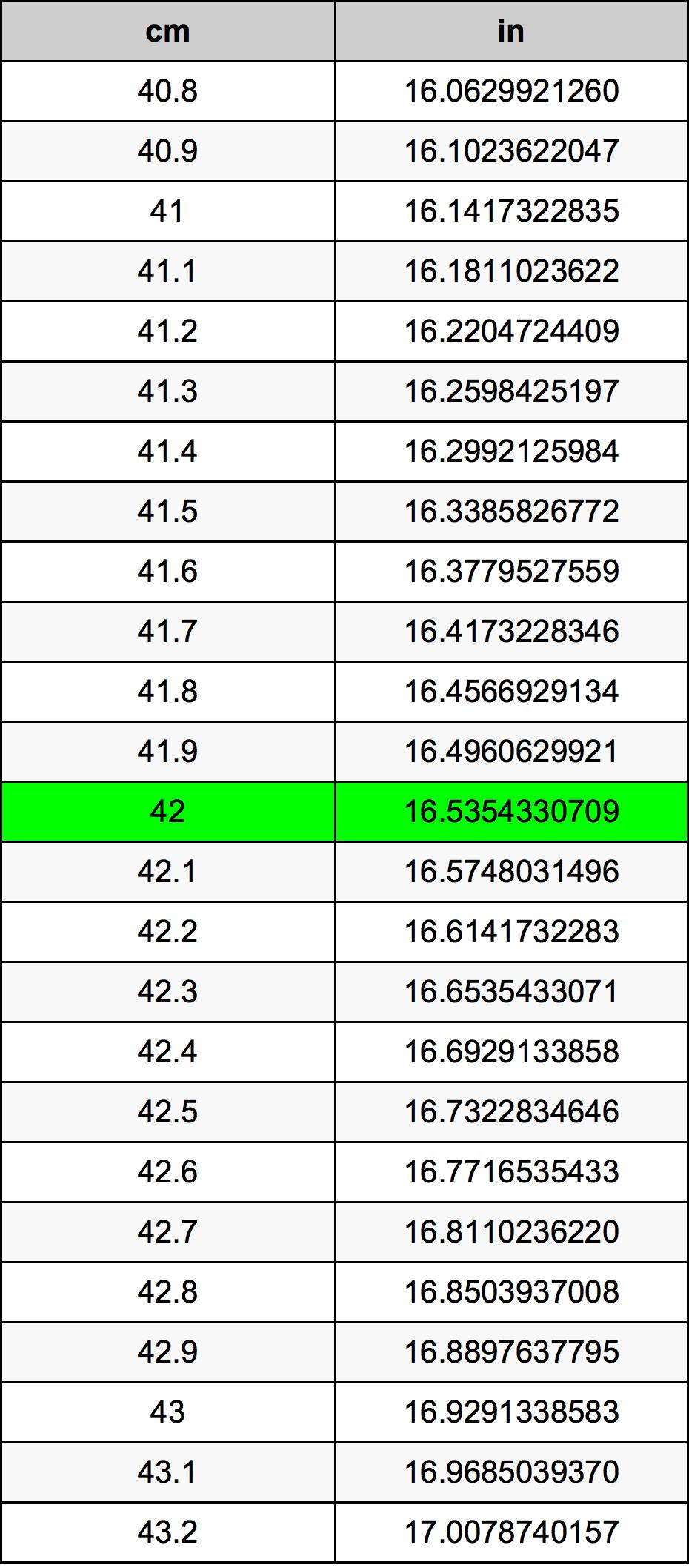 42 сантиметър Таблица за преобразуване