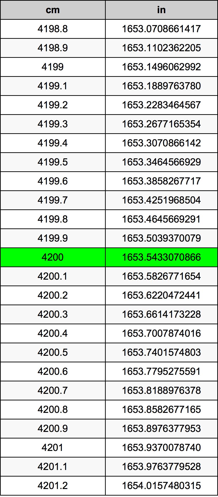 4200 Zentimeter Umrechnungstabelle