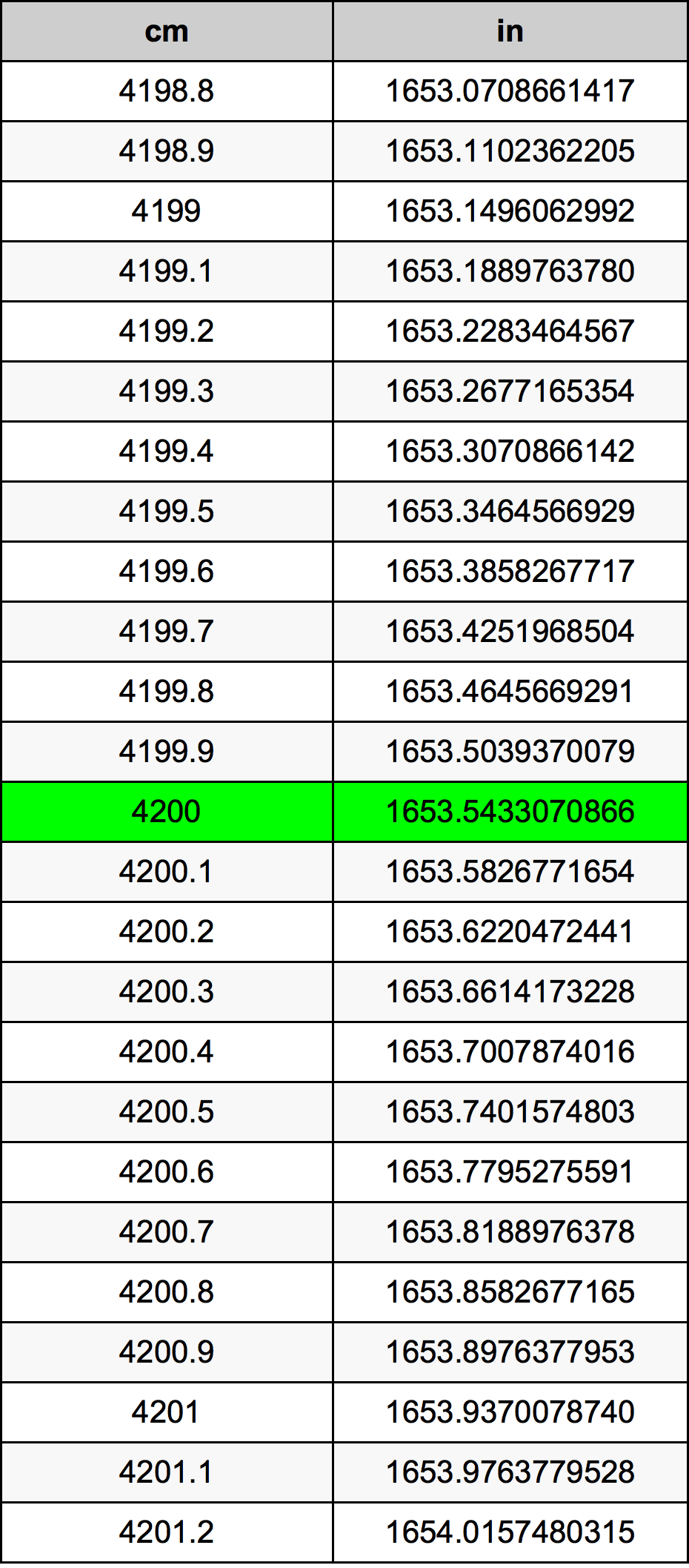 4200 Centímetro Tabla de conversión