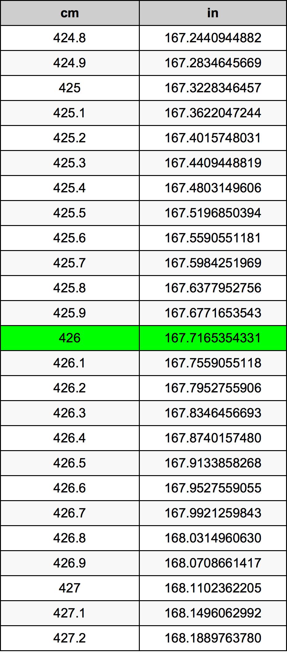 426 سنتيمتر جدول تحويل