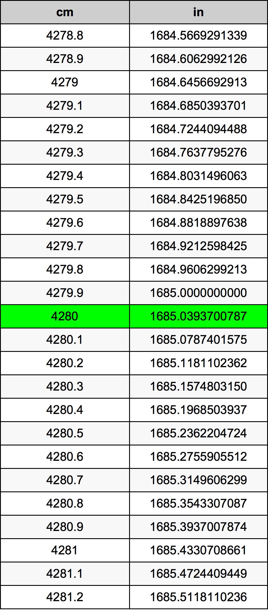4280 Centimeter omregningstabel