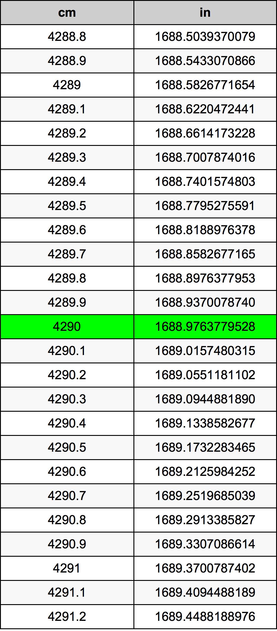 4290 Centimètre table de conversion