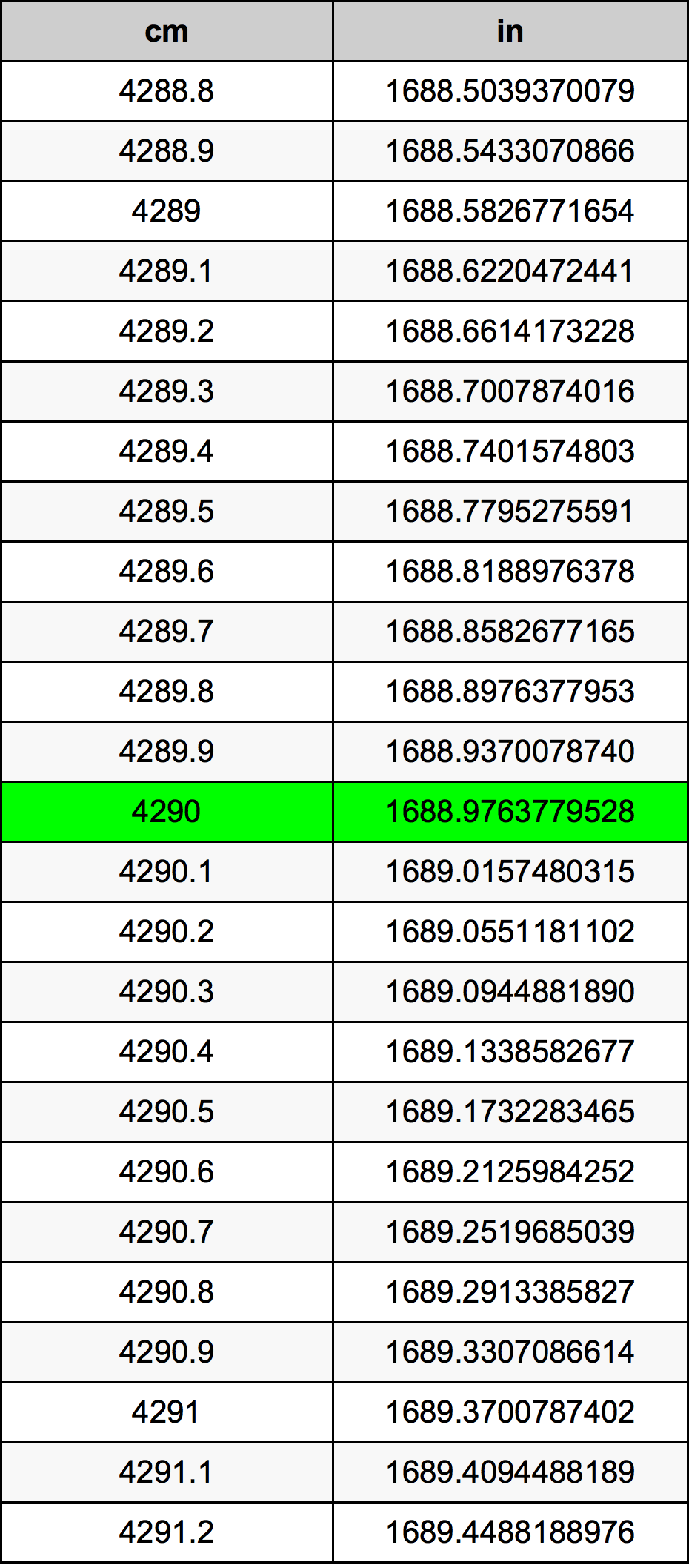 4290 Centímetre Taula de conversió