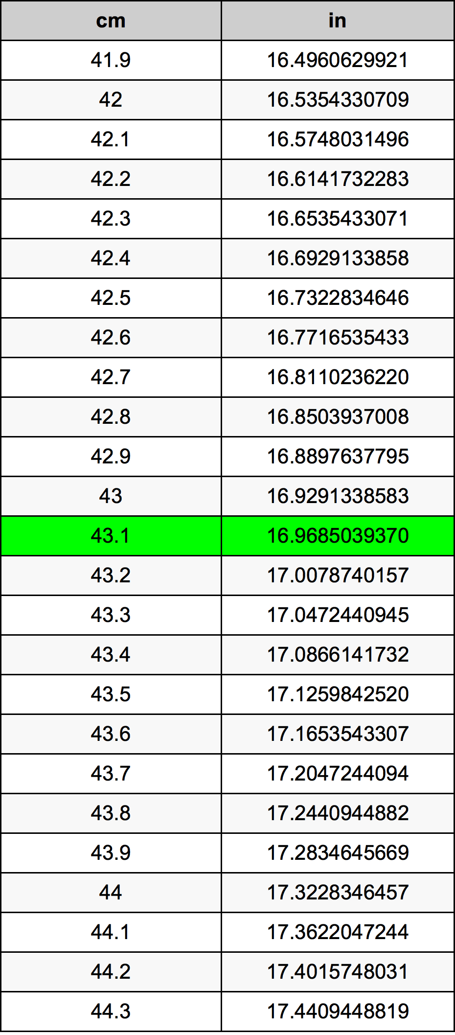 43.1 Centímetro tabela de conversão