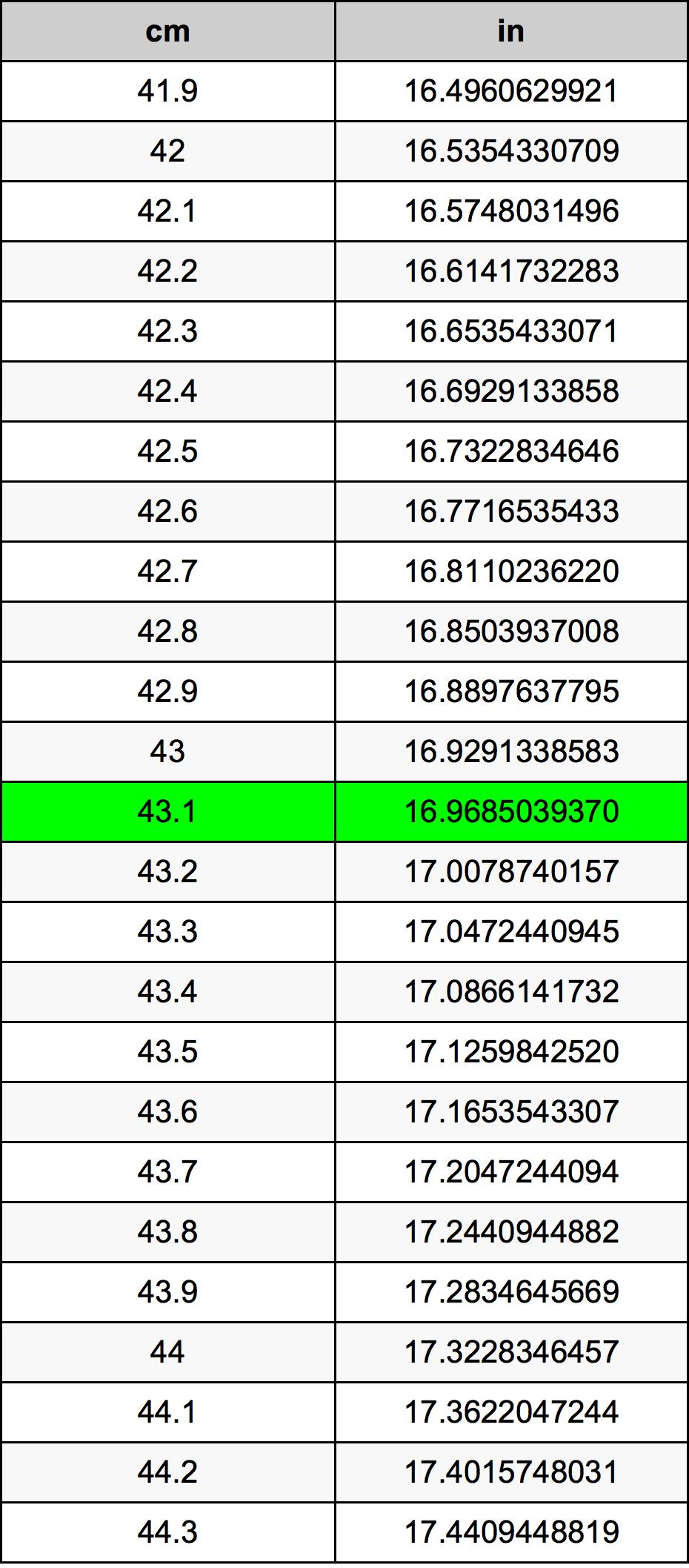 43.1 Centimeter konverteringstabellen
