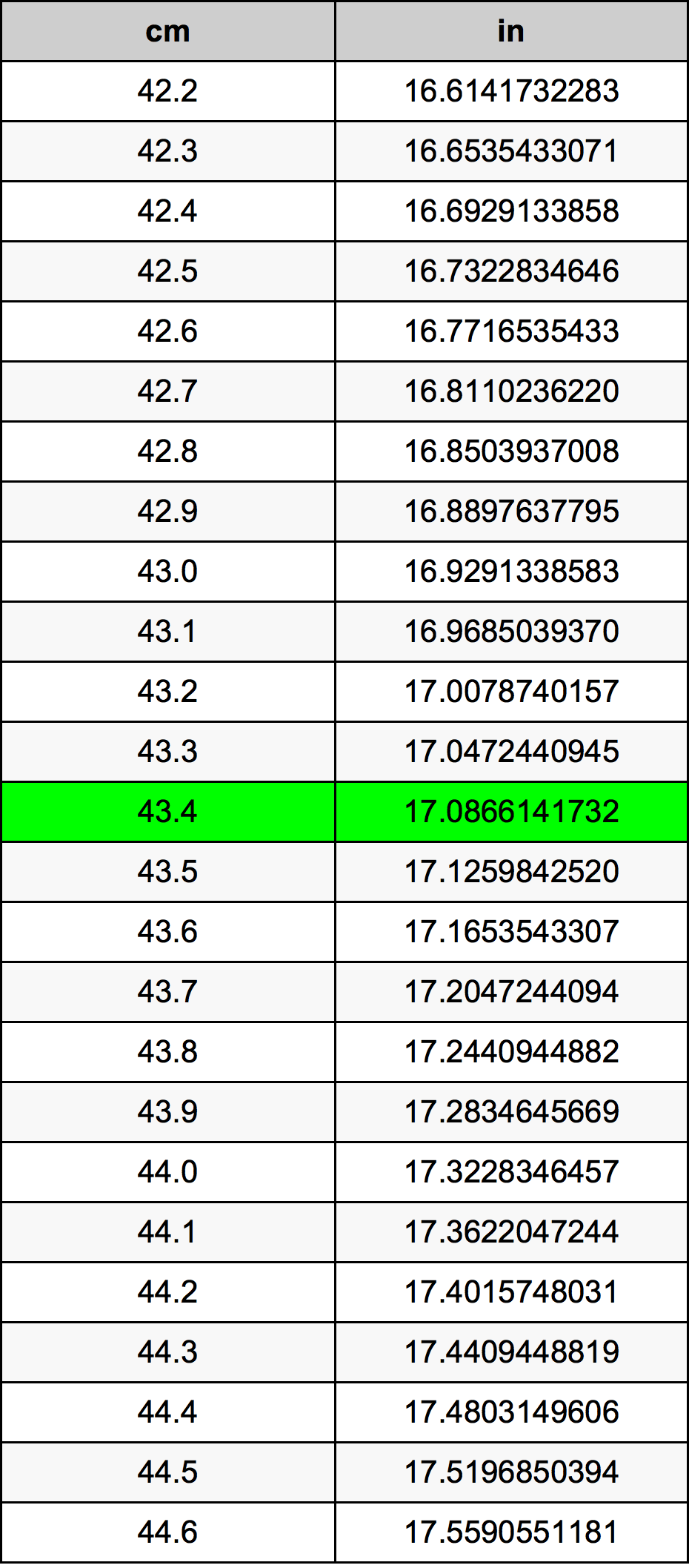 43.4 सेंटीमीटर रूपांतरण सारणी