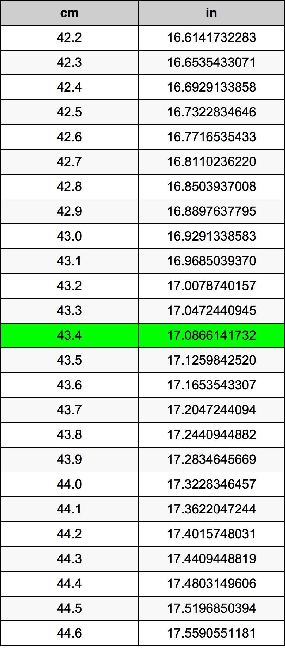 43.4 Centimeter konverteringstabellen