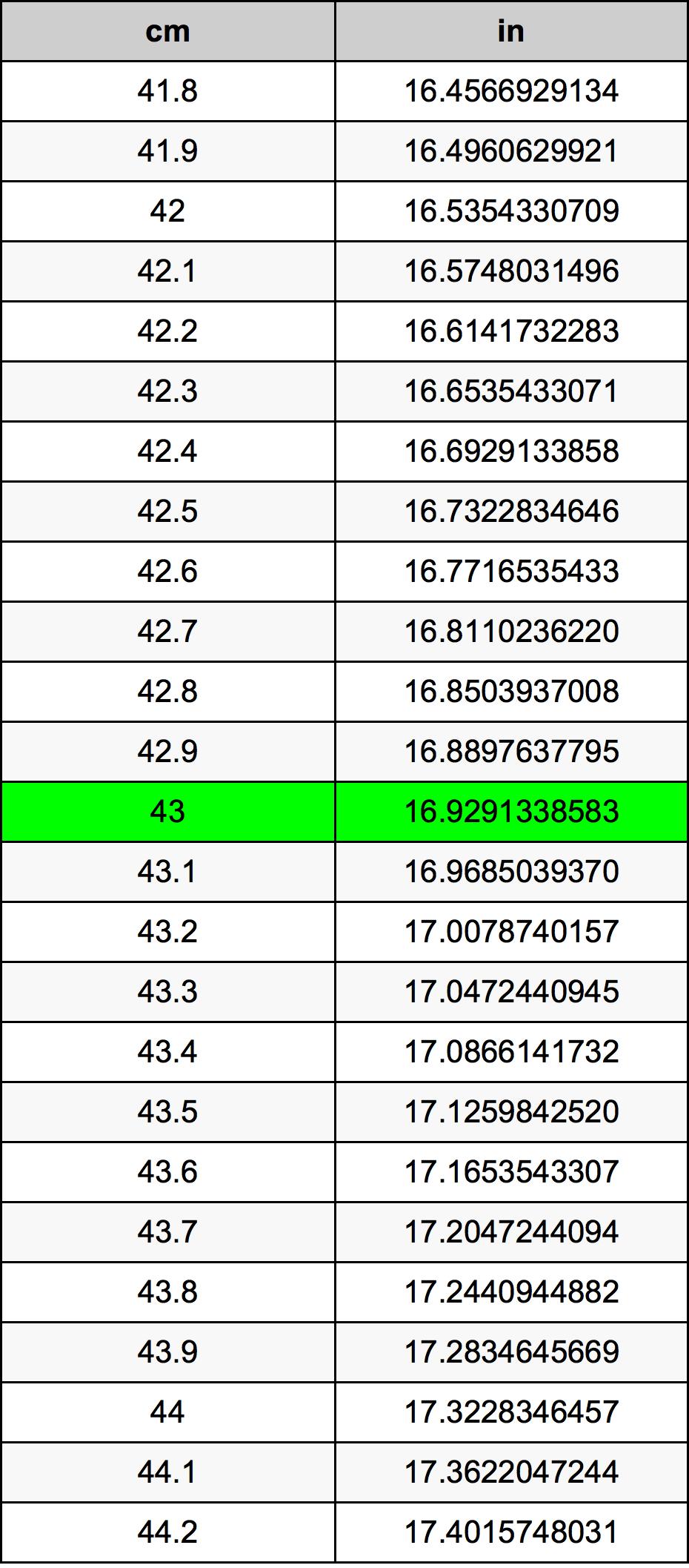 43 Centimeter prevodná tabuľka