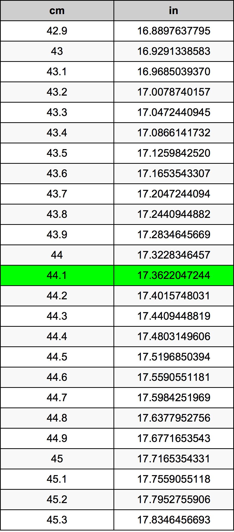 44.1 Centimeter konverteringstabellen