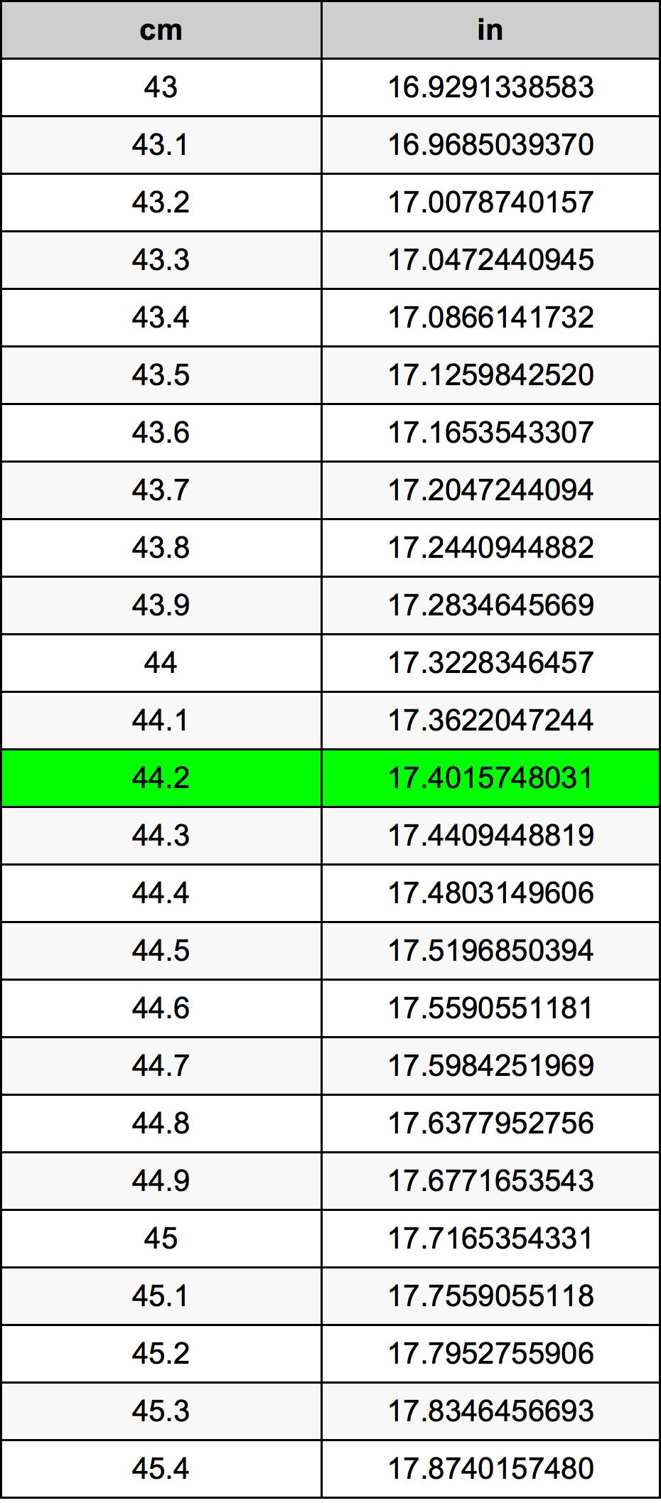 44.2 Centímetre Taula de conversió