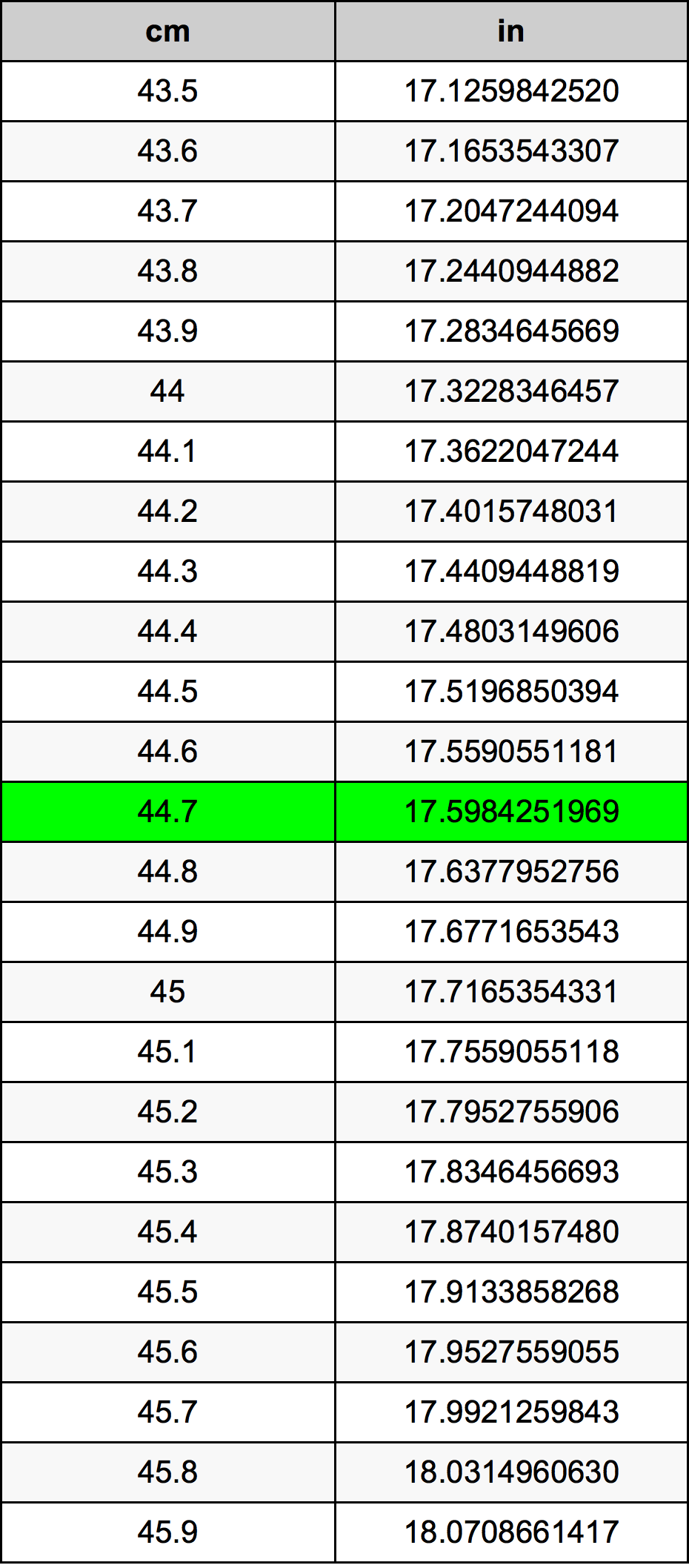 44.7 Centimetras konversijos lentelę