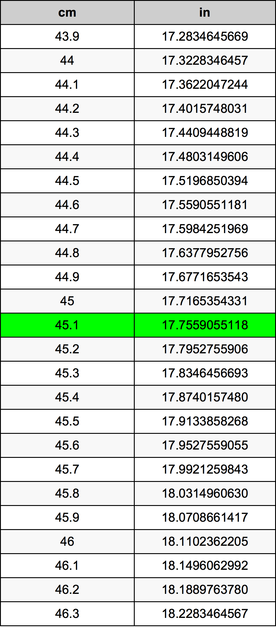 45.1 Centimètre table de conversion