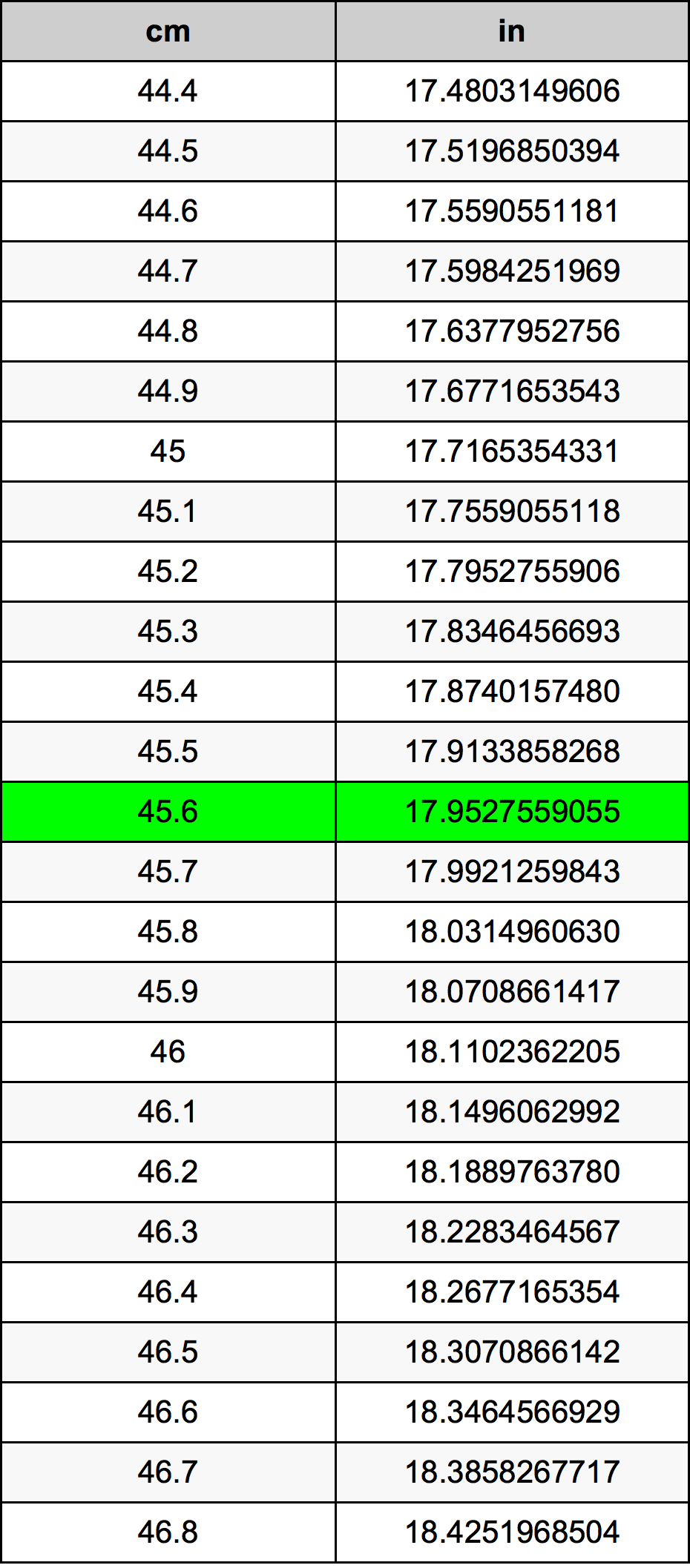 45.6 Centímetro tabela de conversão