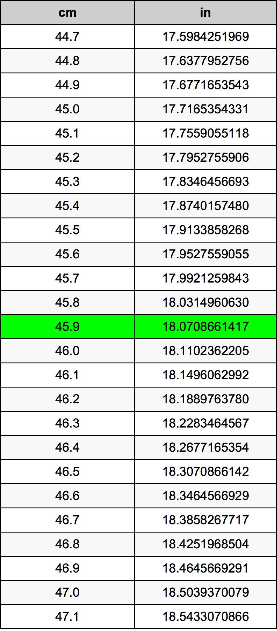 45.9 Centímetre Taula de conversió