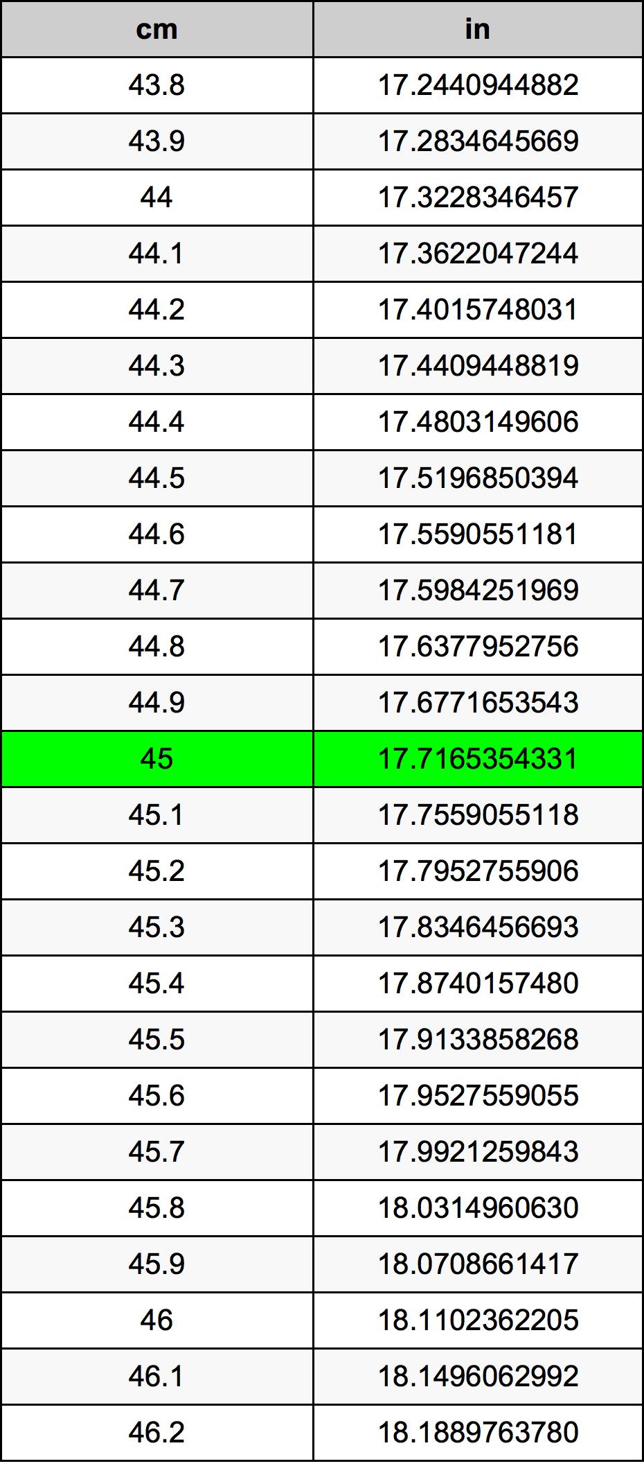 45 Centimetru tabelul de conversie