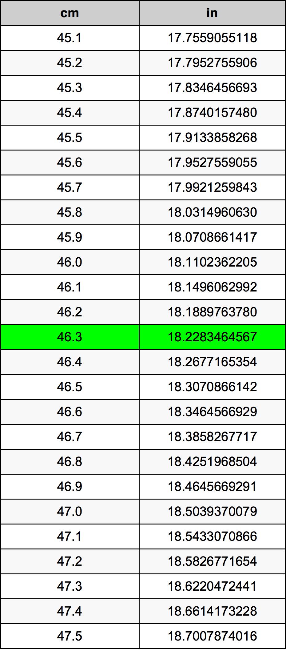 46.3 Zentimeter Umrechnungstabelle