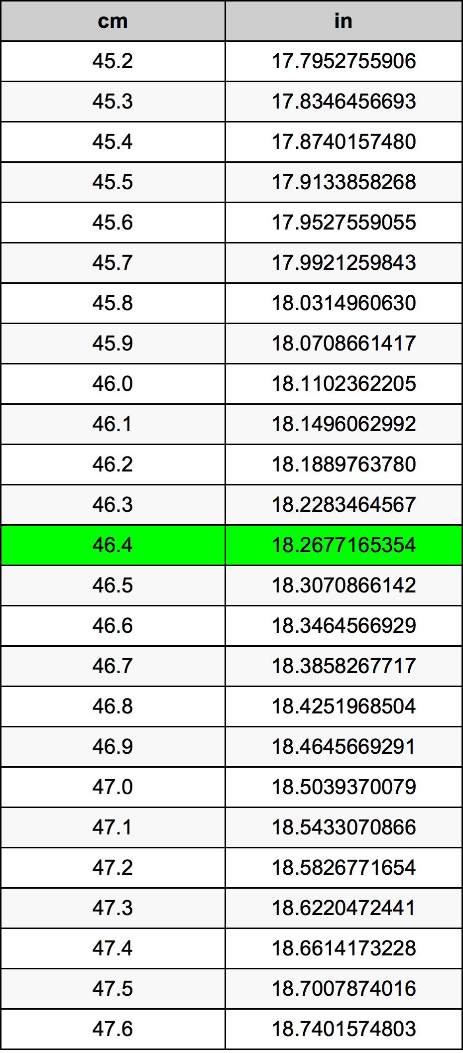46.4เซนติเมตรตารางการแปลง