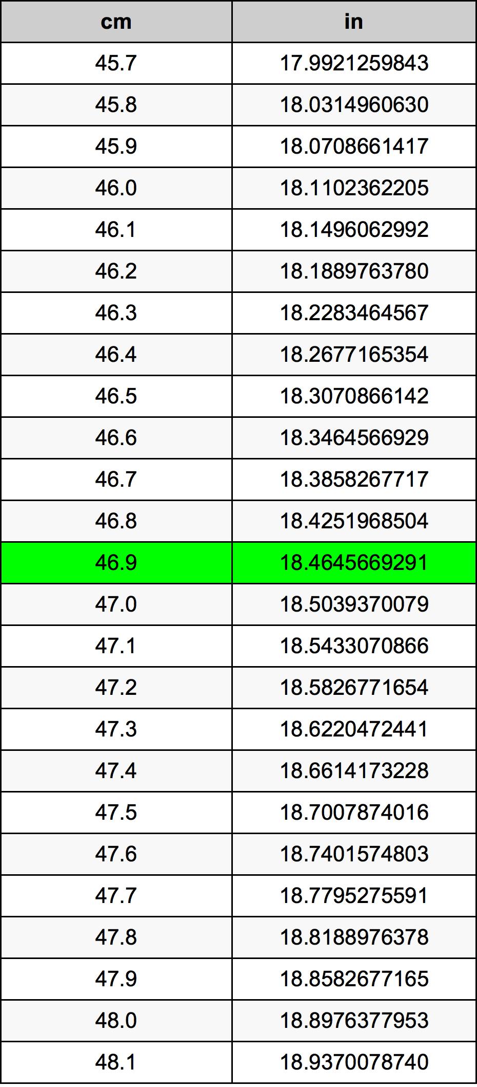 46.9 Centimeter omregningstabel